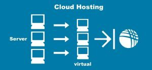 diagram cloud hosting