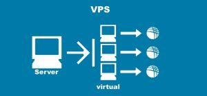 diagram virtual private server VPS